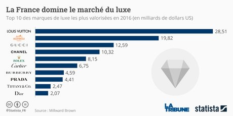 Statista marché Luxe