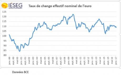 taux de change effectif