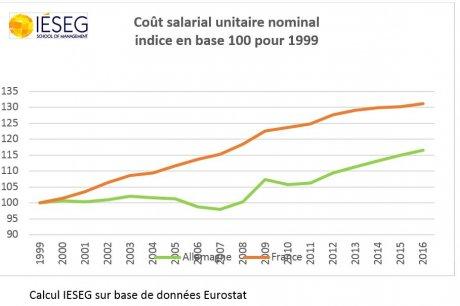 coût salarial