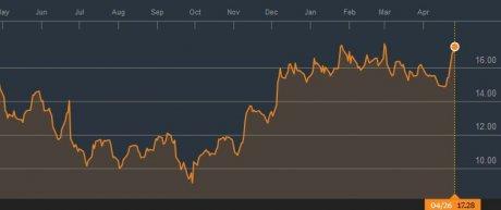 Deutsche Bank cours depuis mai 2016