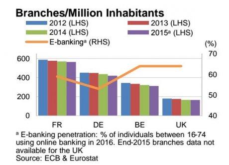 Banques comparaison agences Europe