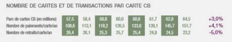 Transactions cartes bancaires France 2008-2015