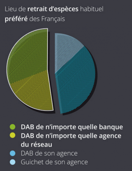Banques DAB Français