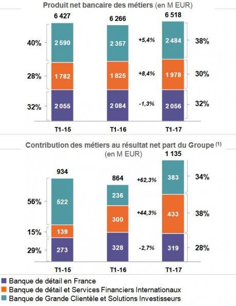 Société générale résultats T1 2017