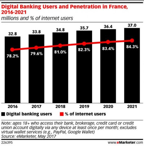 Usages banque en ligne mobile France eMarketer