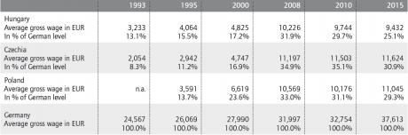 Salarie moyen dans les PECO, en comparaison des salaires en Allemagne
