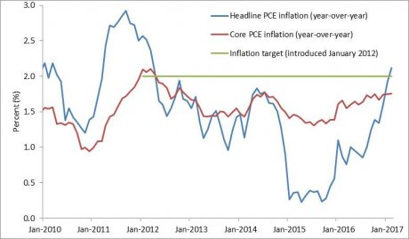 inflation US