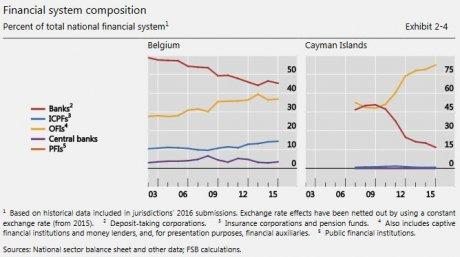 shadow banking Belgique Caïmans