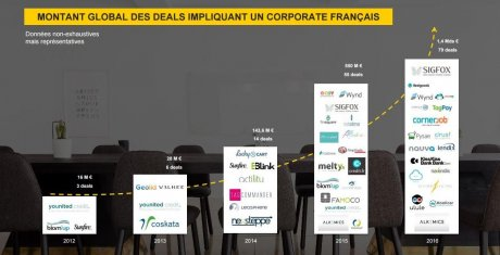 Corporate venture France BPI
