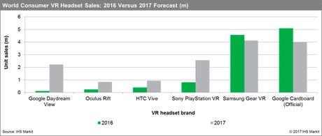 Ventes casque réalité virtuelle IHS Markit