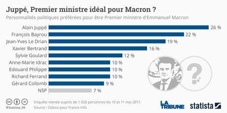 Statista Juppé Odoxa sondage Premier ministre