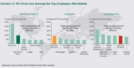 Private Equity emplois monde Europe BCG