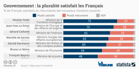 Statista sondage gouvernement Philippe