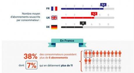 Abonnement France
