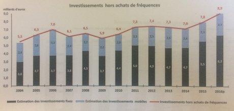 Investissements télécoms