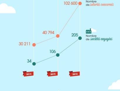 Dons sur salaire France microDon startup ESS