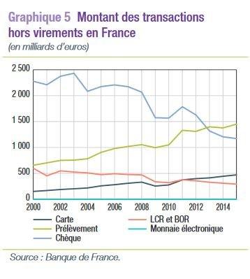Courbe paiements chèque etc France 2015