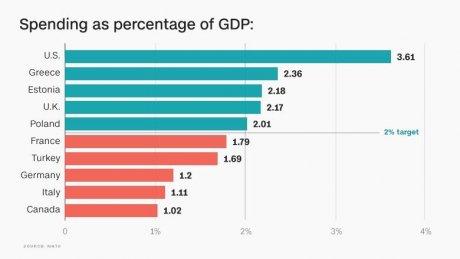 Dépenses militaires en pourcentage du PIB
