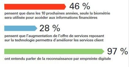 Biométrie banque Français HSBC