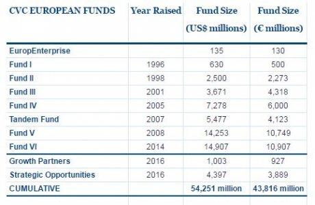 CVC fonds européens