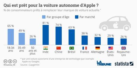Graph voiture autonome Apple