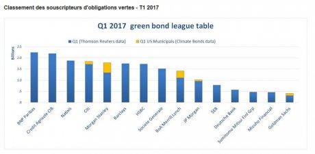 Green bonds souscripteurs
