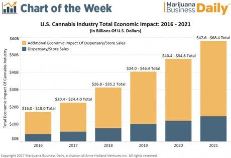 Impact du cannabis sur l'économie américaine