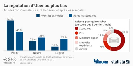 Statista Graphique Uber