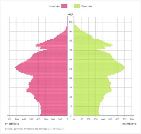Pyramide des âges de la population allemande de 1991 à 2016