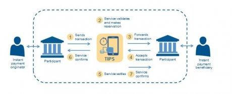 Paiement instantané BCE Tips circuit