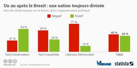 sondage Statista Brexit