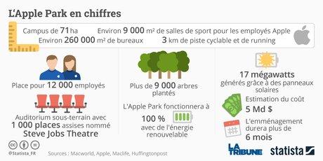 Graph Apple Park Statista