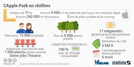 graph-apple-park-statista