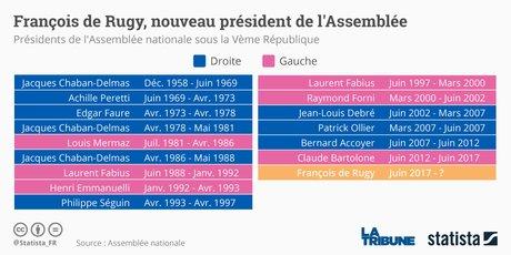 Statista Président assemblée