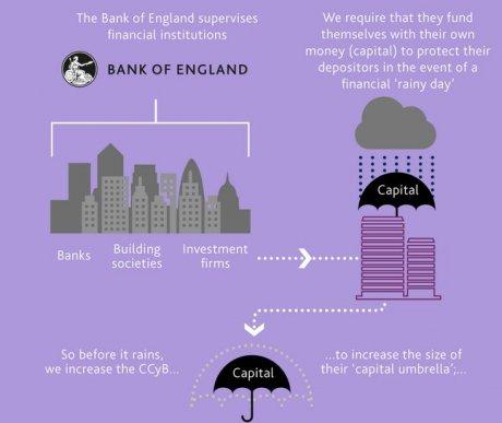 Banques coussin capitaux BoE