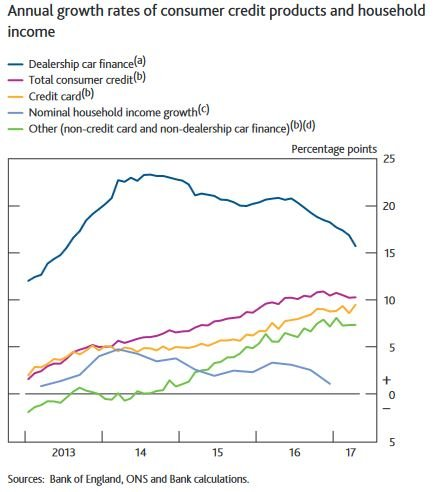 Banques UK crédit conso BoE