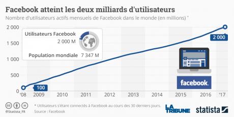 graphique utilisateurs facebook 2 milliards