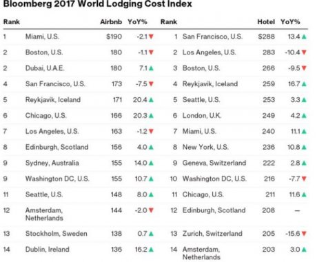 Bloomberg 2017 World Lodging Cost Index