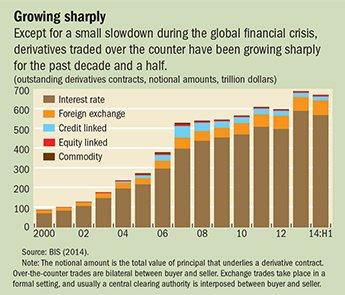 Evolution du volume des risques assurés par les contrats dérivés