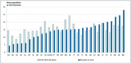 Risque de pauvreté chez les actifs et les plus de 65 ans en Europe