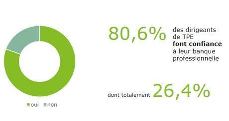 Les dirigeants d'entreprise répondent à une très grande majorité qu'ils ont confiance en leur banque