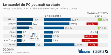 Le marché mondial du PC poursuit sa chute