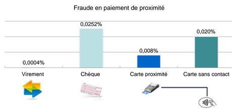 Fraude carte bancaire chèque sans contact