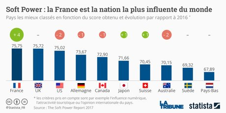 Soft Power France influence