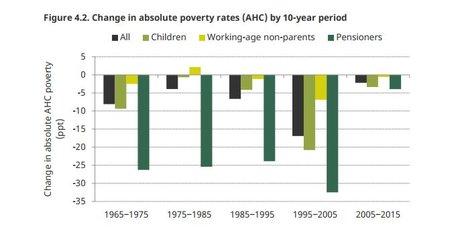 IFS pauvreté Royaume-Uni