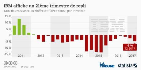 IBM Statista