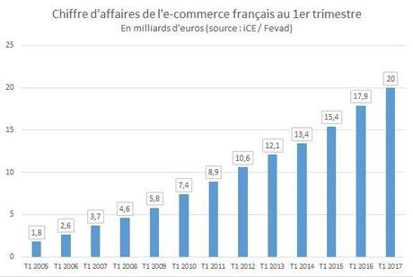 Chiffre d'affaire de l'e-commerce français au 1er trimestre