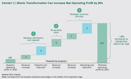 Banques transformation digitale impact BCG