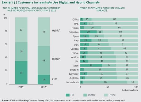 BCG banque clients digital mix