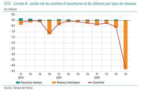 Livret A solde net baisse 2014 à 2016